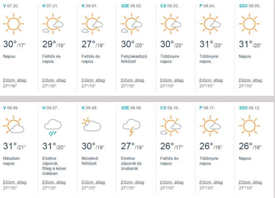 A meteorológusok ledöbbentek mikor elkészítették az augusztusi előrejelzést!